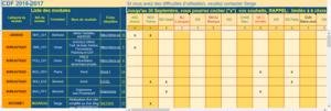 Le CDF (Catalogue De Formation) permet aux membres de s'inscrire aux formations possibles